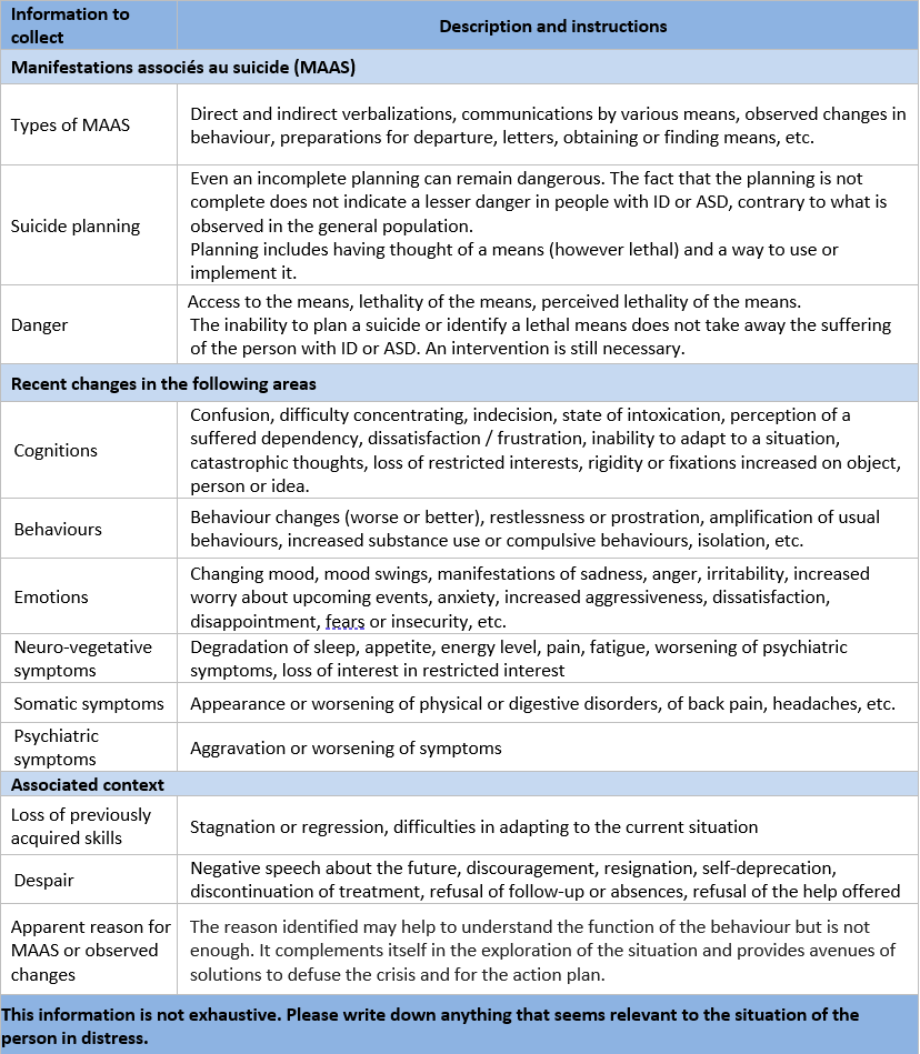 indicators of the presence of suicide-related manifestations