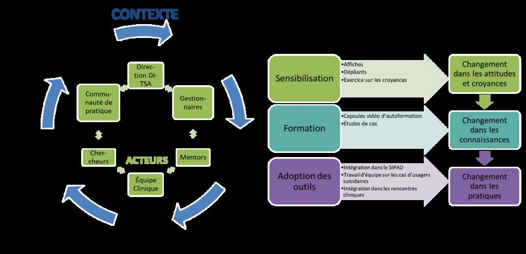 schéma de la stratégie de mobilisation des connaissances en prévention du suicide dans les milieux de la réadaptation en déficience intellectuelle et trouble du spectre de l'autisme
